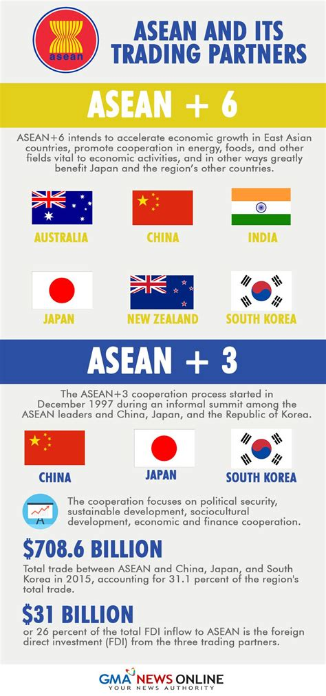 Focus on ASEAN+3 and ASEAN+6