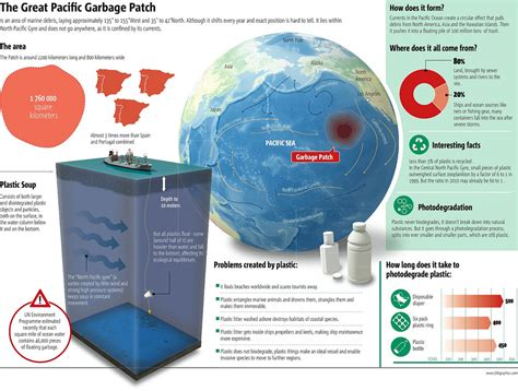 Great Pacific Garbage Patch Infographic - Eco-Infographics